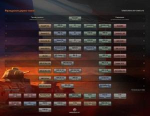Планируемое дерево развития танков Франции