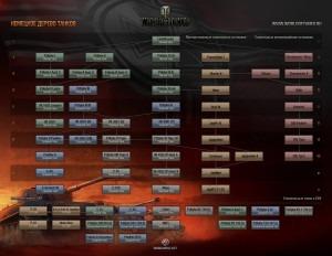 Планируемое дерево развития танков Германии