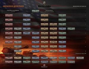 Планируемое дерево развития танков США