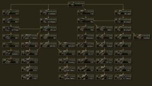Актуальное древо развития танков США