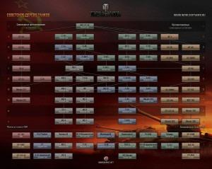 Планируемое дерево развития танков СССР