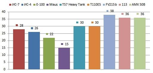 Скорость разворота танка ТТ 10