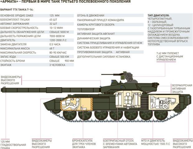 Армата Т-14 схема танка