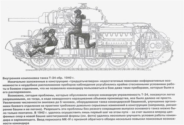 Т-34 обр.1940 расп. членов танка фото