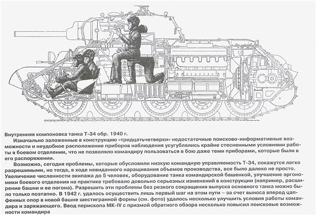 Т-34 обр.1940 расп. экипажа