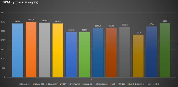 График DPM ст 10 уровня