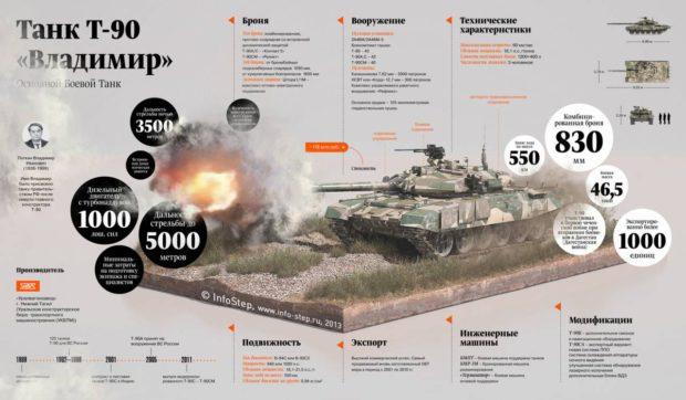 Т-90 инфографика